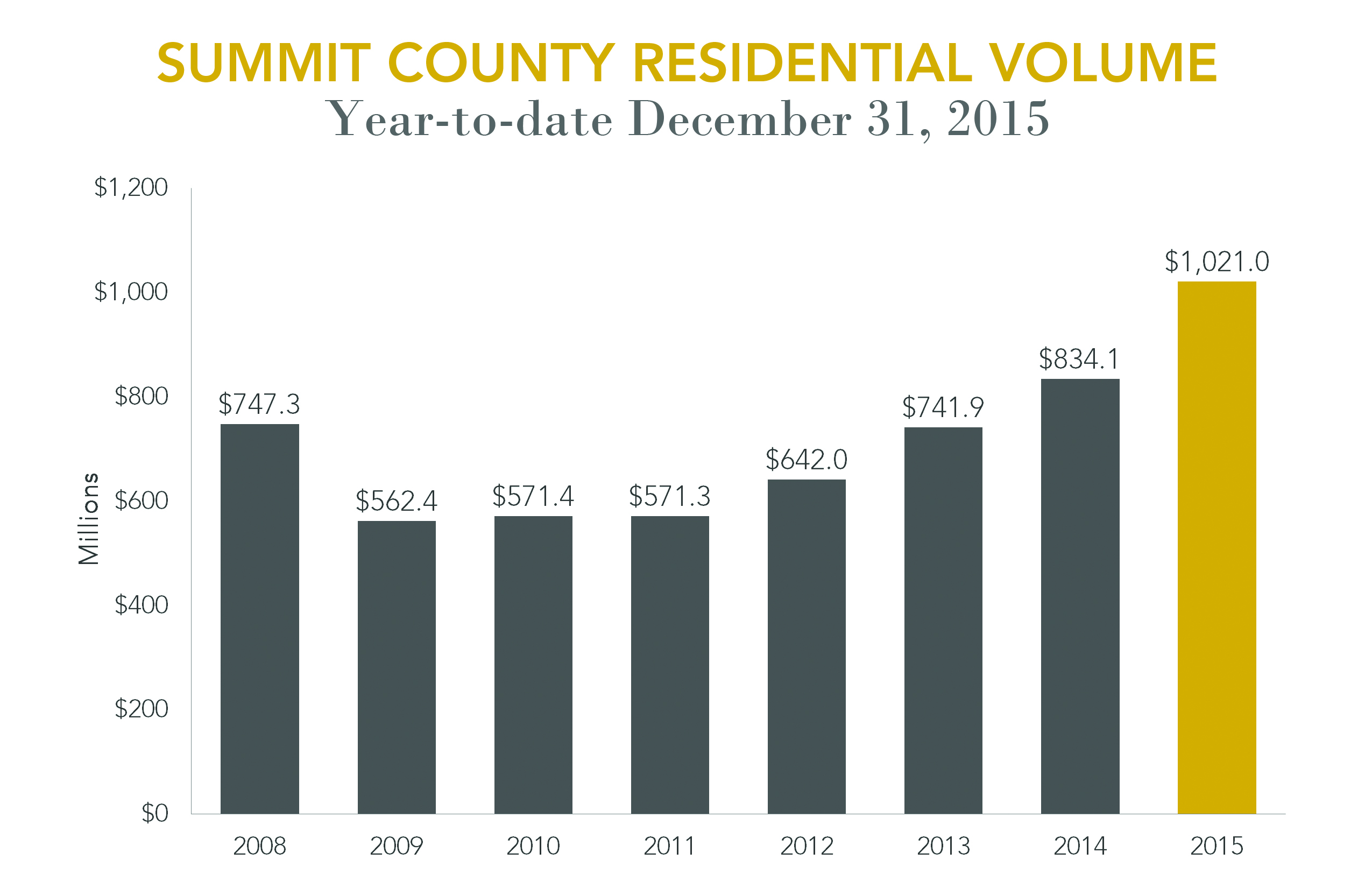 Summit County Residential Volume