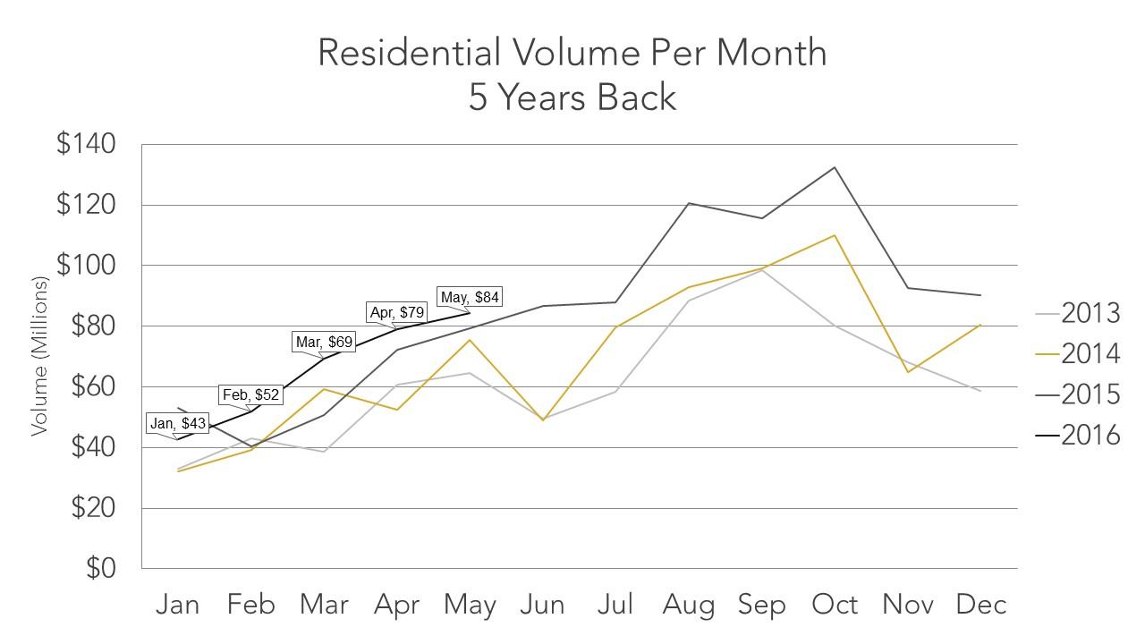 Residential Volume per Month