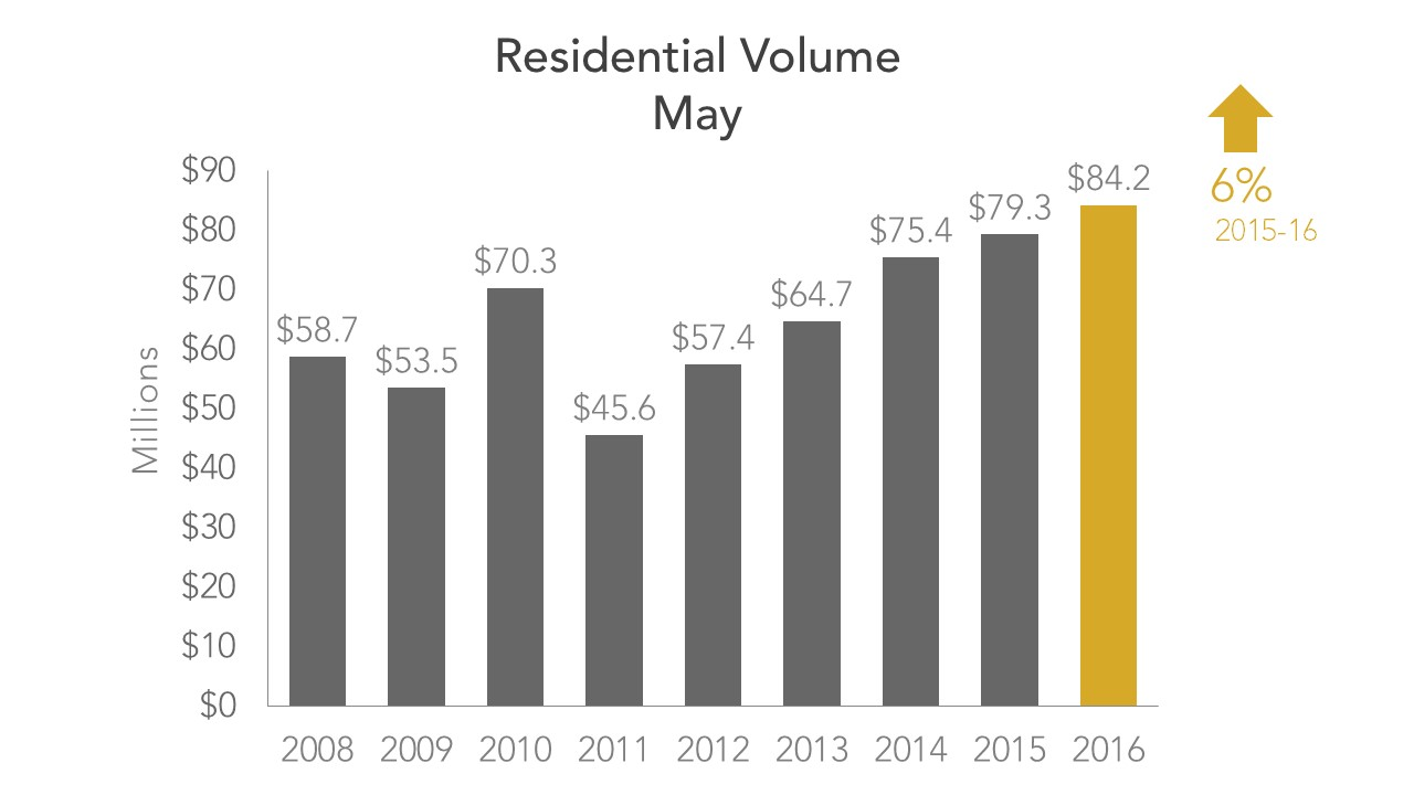 Residential Volume May 2016