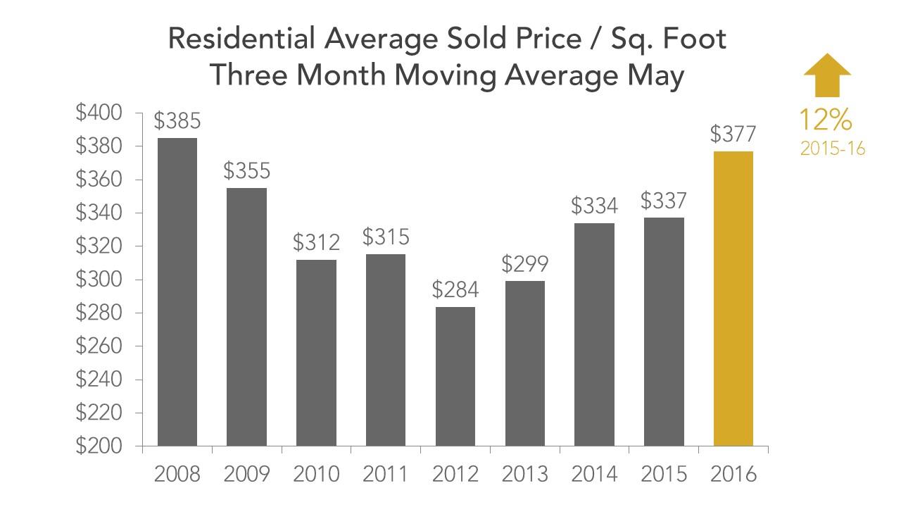 Price per Sq Ft May 2016