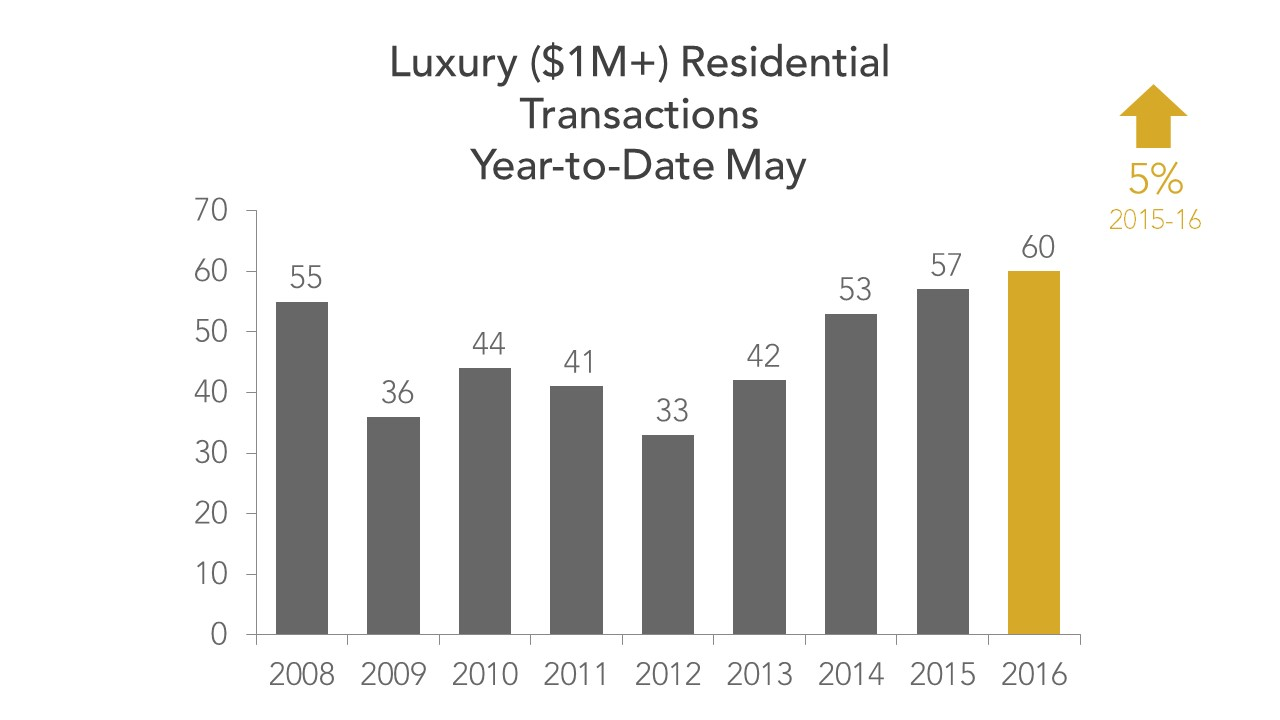 Luxury Transcations May 2016