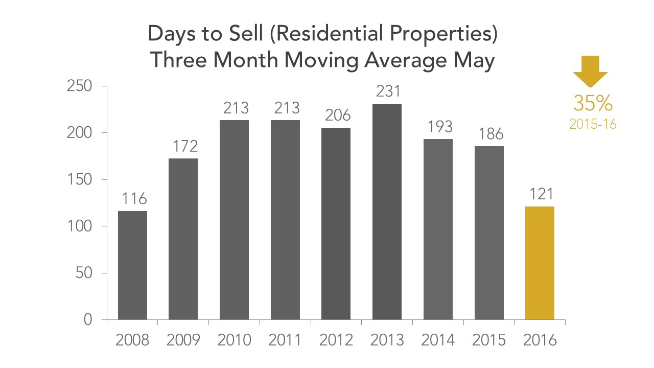 Days to Sell May 2016